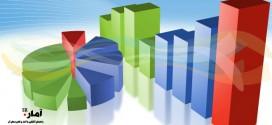 آمار خرید و فروش و اجاره مسکن